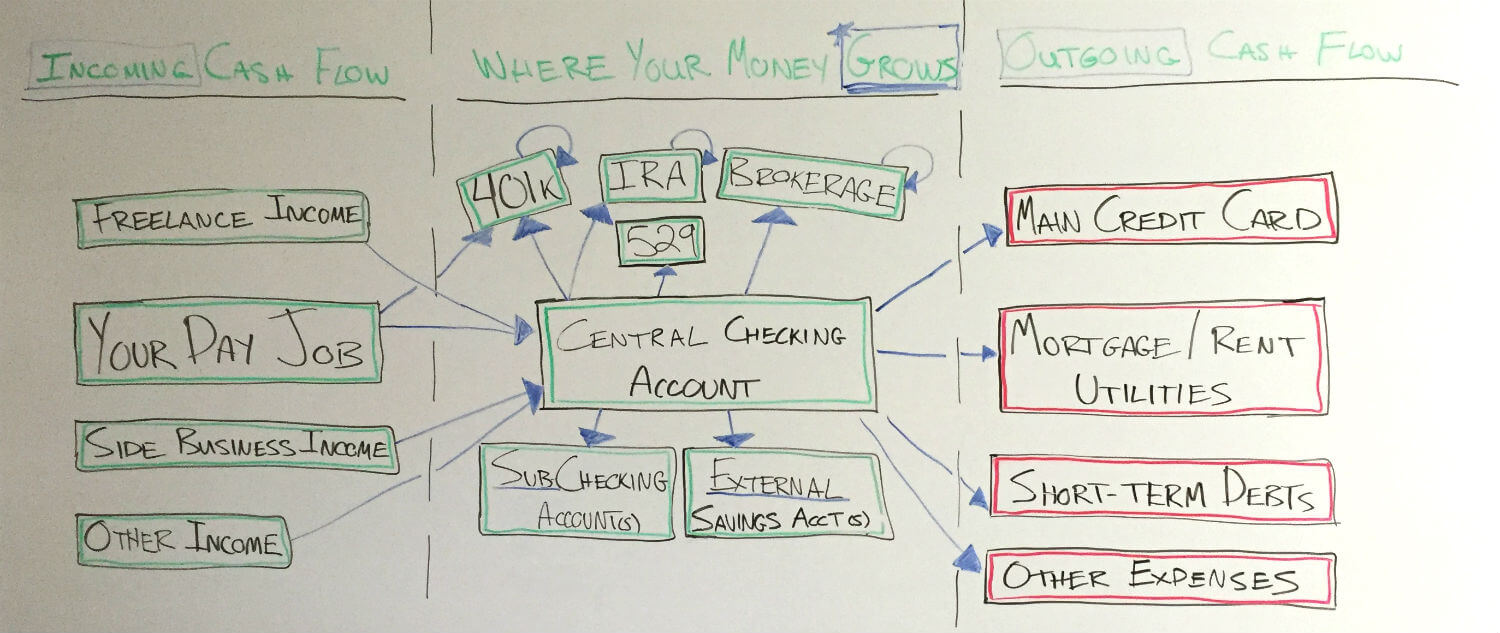 financial automation diagram